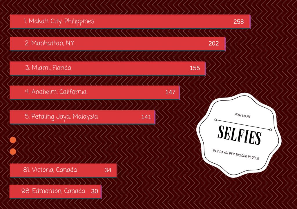 How Many Selfies